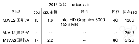 MacBook Air leaked specs 2