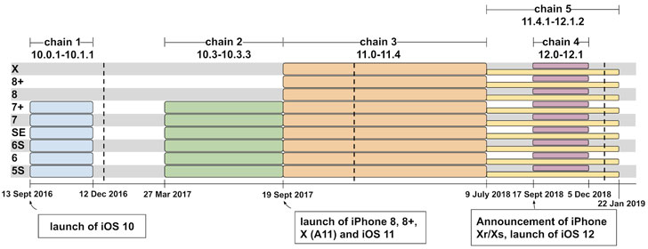 ios iphone exploit chain