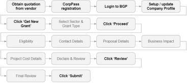 online application processes for market readiness assistance (mra) grant
