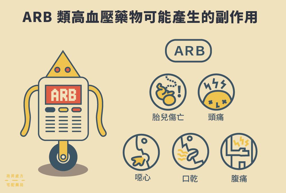 5 種 ARB 類藥物副作用