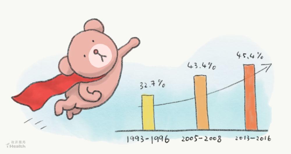 肥胖盛行率之折線圖