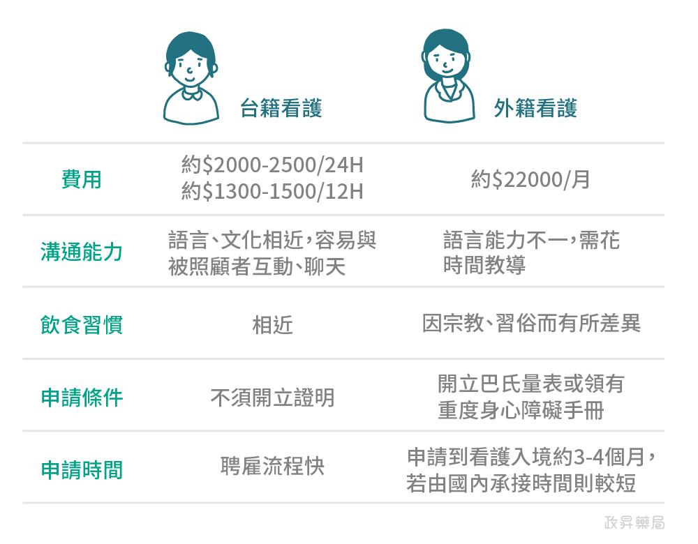 台籍看護、外籍看護比較表
