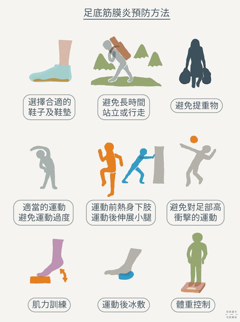 足底筋膜炎預防方法
