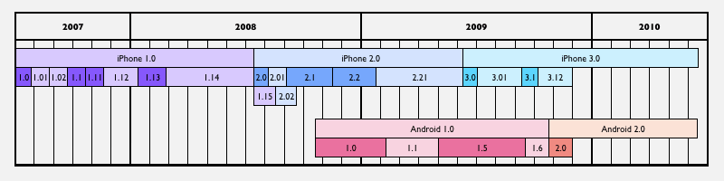 iphoneos.android.releases