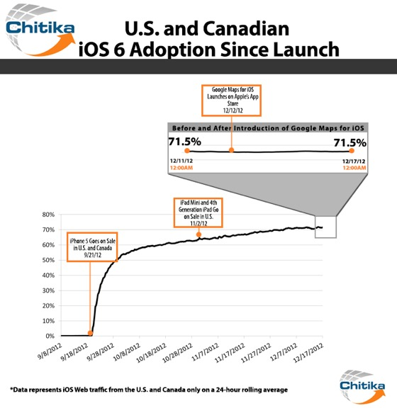 iOS_Adoption_Breakdown