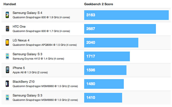 galaxy-s4-geekbench2