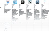 iPhone OS 2 to iOS 7 Comparative options overview