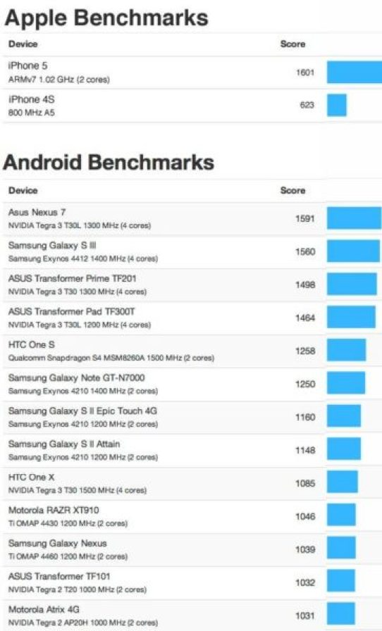 iphone-5-vs-android-benchmart-test-Optimized