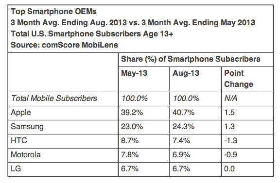 comScore-iOS-android-august-1