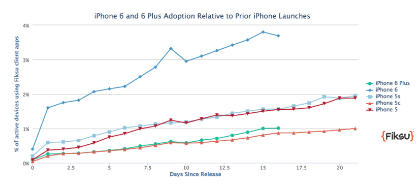 iphone-6-6-plus-sales-21m-fiksu-1