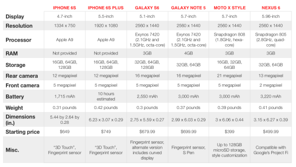 apple-iphone-6s-plus-vs-android-spec-price-feature-comparison-1