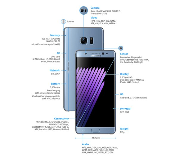 GalaxyS6edge+:Note5_Spec