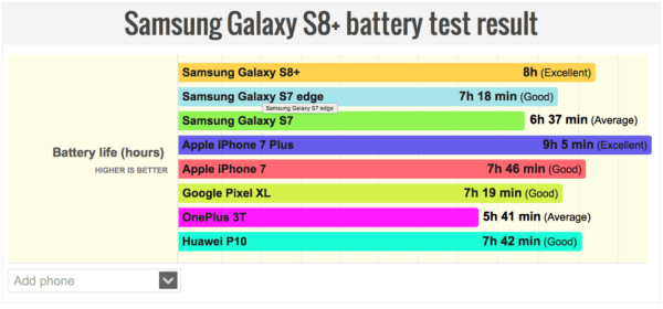 Samsung-Galaxy-S8-Plus-battery-test-results