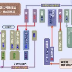 江戸時代の地域ネットワーク論 その1