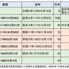 小田原藩士230年の記録 「吉岡家代々由緒書」その1