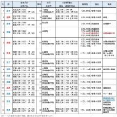 小田原藩士230年の記録 「吉岡家代々由緒書」その2