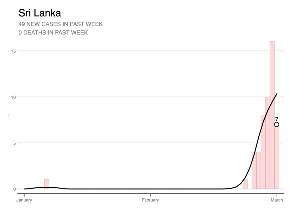 Cases to date - Sri Lanka 19/03/20