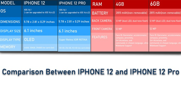 comparison between iphone 12 and iphone 12 pro