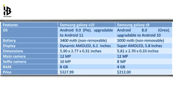 Samsung galaxy s9 vs s10 comparison