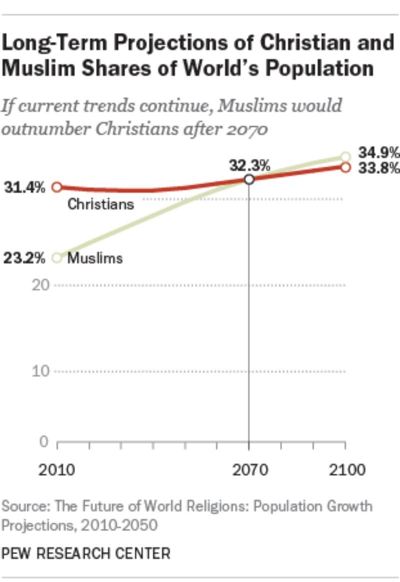 População Muçulmana