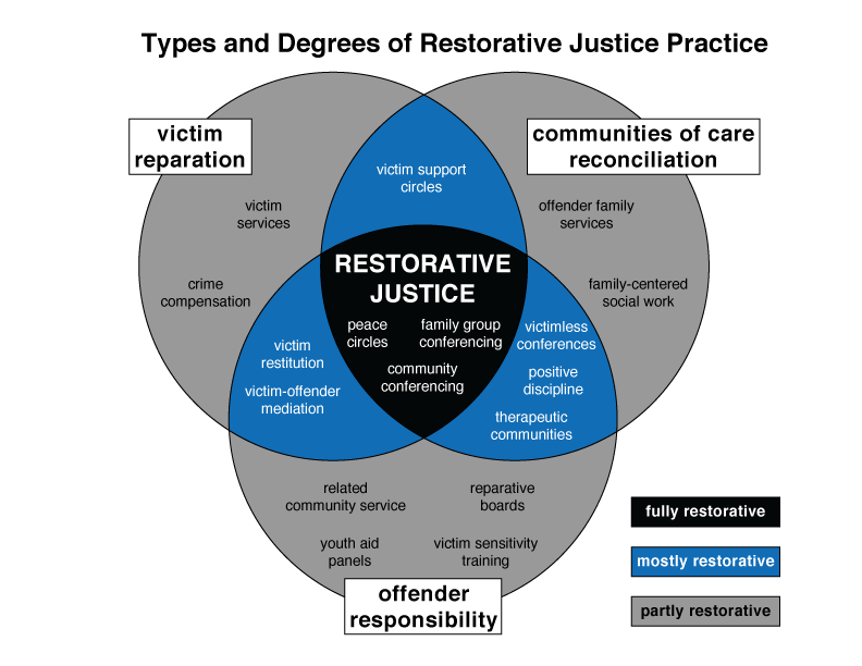 Image result for restorative justice
