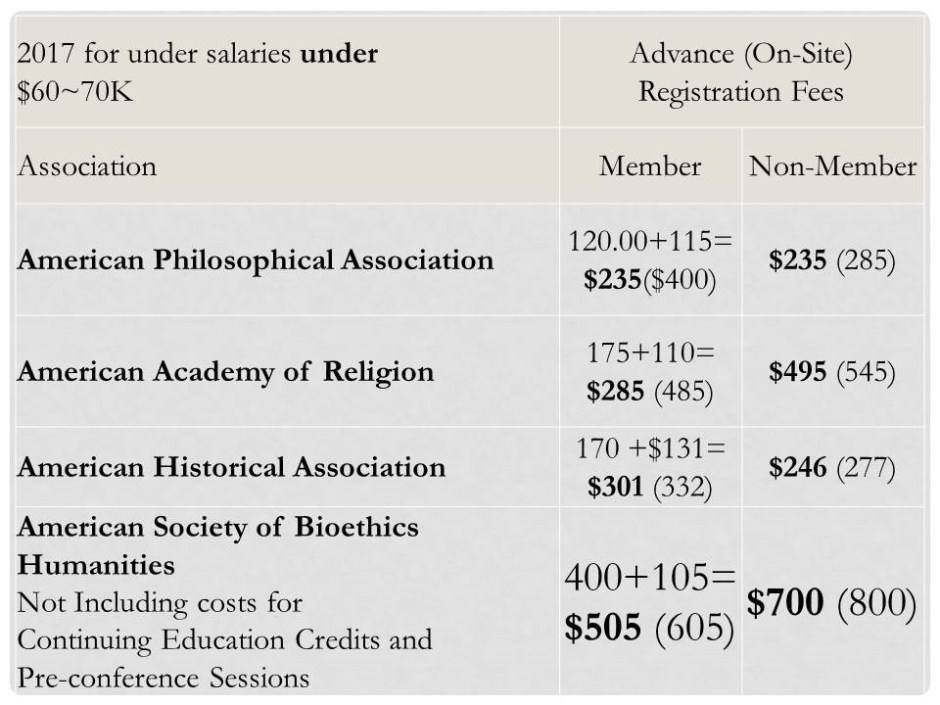 For non-members, APA, and AHA are both in the $250 range, AAR is $495 relative to ASBH's $700. But for members, each of these is between $120 and $175; for ASBH, it is $400 for members.