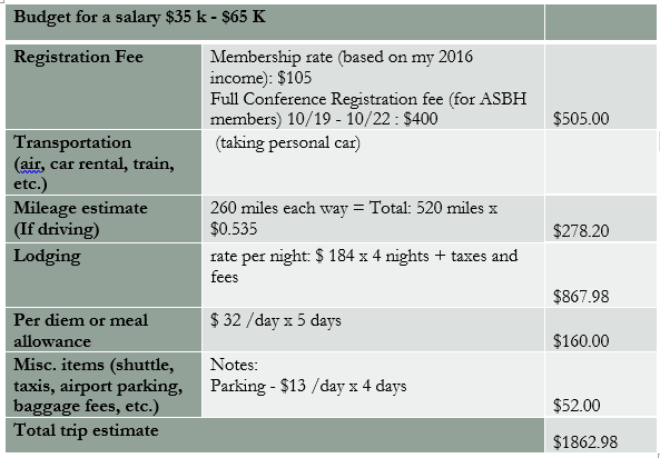This chart shows a budget for a person earning salary in the $35k-65k range. This is typical for an early- or mid-career humanities professor. Registration: $505. Mileage estimate: $278.20. Lodging: $867.98. Per diem for 5 days: $160. Parking: $52. TOTAL: $1862.98.