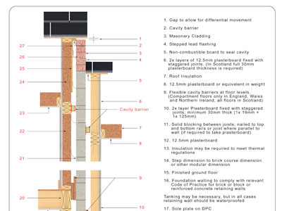 Timber Frame Construction Details Ireland | Framejdi.org