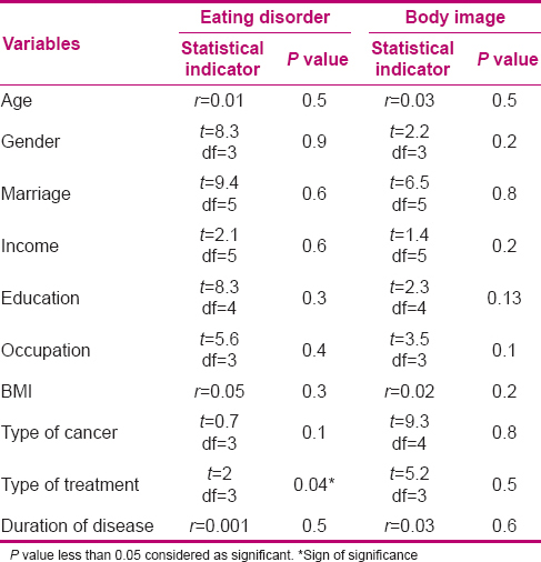 Table 3: The relationship of eating disorder and body image with demographic and disease variables in the cancer patients
