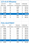 Alleyway Contribution Breakdown
