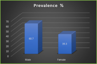 Figure 1: Prevalence of gastrointestinal parasitic infection according to residence
