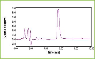 Figure 11: Chromatogram of STG (10 µg/ml) in optimized chromatographic conditions