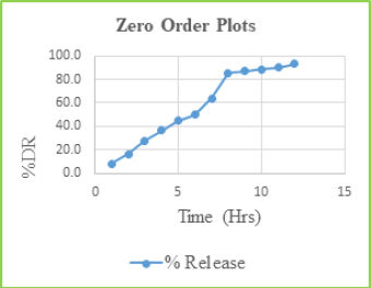 Figure: 10 Zero Order Plots