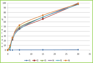 Figure no-4 dissolution profile of formulation F1 to F6