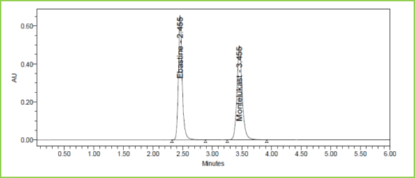 Figure 6: Accuracy 50% Chromatogramof Ebastine and Montelukast