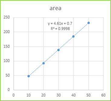 Figure 8: Calibration curve of STG of RP-HPLC method