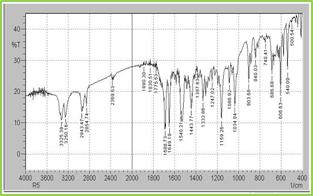 Figure: 5 FT-IR Spectra of Glipizide, Eudragit S100 & Ethyl Cellulose