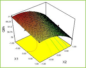 Figure: 5e Response Surface Plots and Overlay Plot of Mucoadhesive Pellets