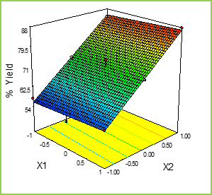 Figure: 5a Response Surface Plots and Overlay Plot of Mucoadhesive Pellets
