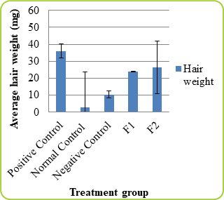 Figure: 3 Graph the Average Hair Weight on Day 21