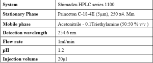 Table 1: Optimized chromatographic parameters