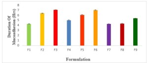 Figure No. 14 Duration of Mucoadhesion.