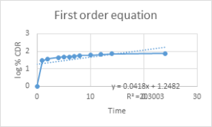 Fig 20: First order Model Release kinetics of optimized batch (GMF 5)