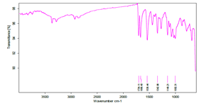 Fig 5: FTIR Spectrum of Glimepiride and guar gum
