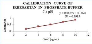 Fig 4 Calibration Curve