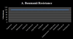Figure 7 Antibiogram of Acienobacter baumanii