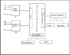 Design_and_Development_of_Fault_Tolerent_Control_system