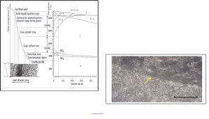 Effect of Post weld Heat Treatment and Filler metals on Microstructures and Mechanical
