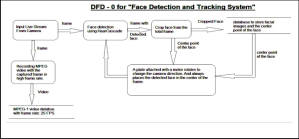Face Detection and Tracking System