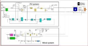 Modeling of a standalone WindPV Hybrid generation system